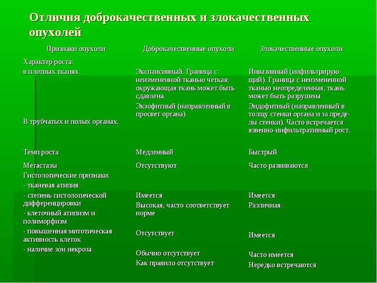 Отличия доброкачественных и злокачественных опухолей Признаки опухоли Доброка...
