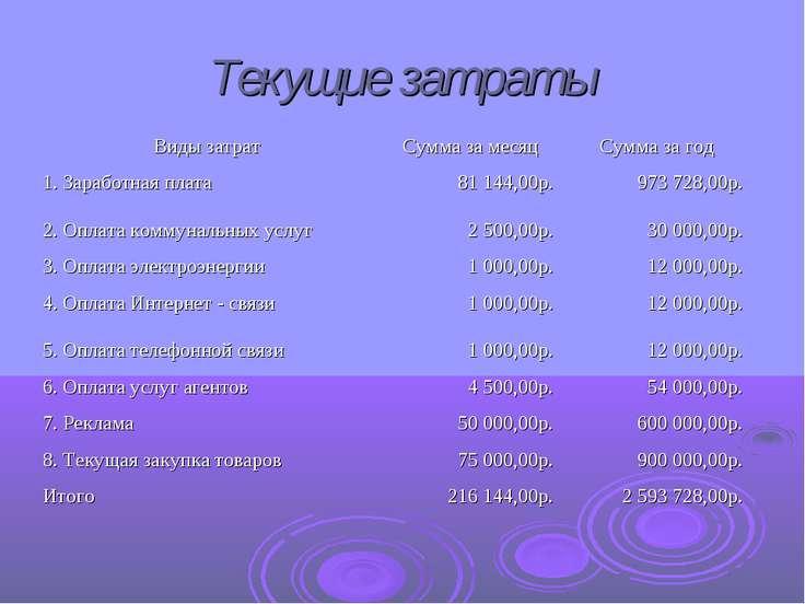 Текущие затраты