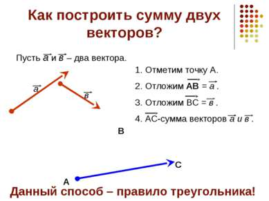 Как построить сумму двух векторов? Пусть а и в – два вектора. а в А Отметим т...
