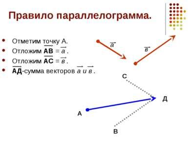 Правило параллелограмма. Отметим точку А. Отложим АВ = а . Отложим АС = в . А...