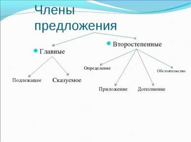Члены предложения Главные Второстепенные Подлежащее Сказуемое Определение При...