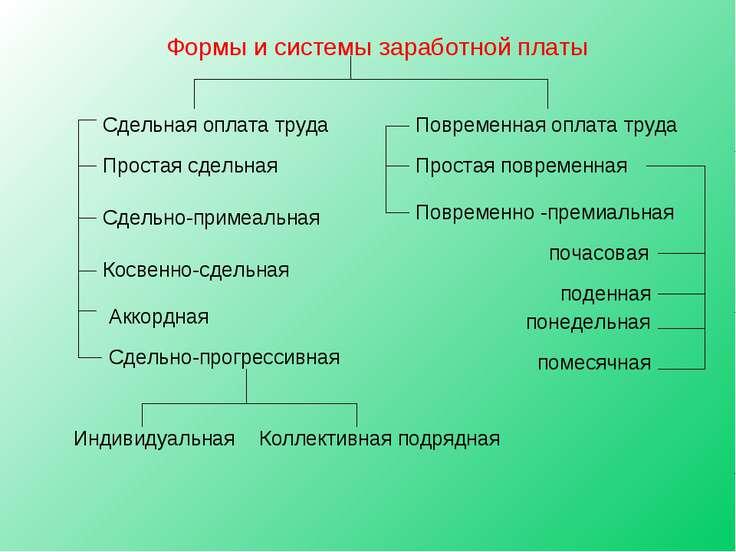 Формы и системы заработной платы Сдельная оплата труда Простая сдельная Сдель...