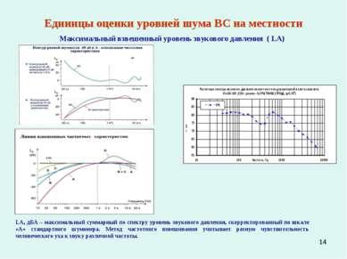 * Единицы оценки уровней шума ВС на местности Максимальный взвешенный уровень...