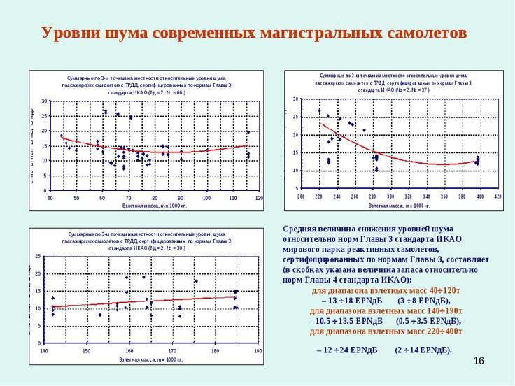 * Уровни шума современных магистральных самолетов Средняя величина снижения у...