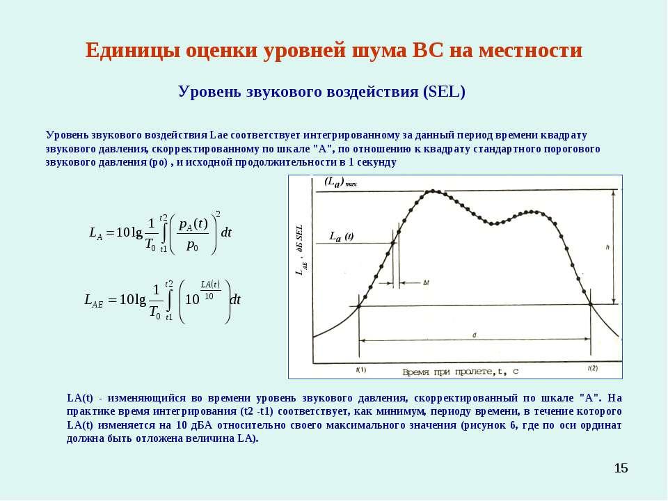 * Единицы оценки уровней шума ВС на местности Уровень звукового воздействия (...