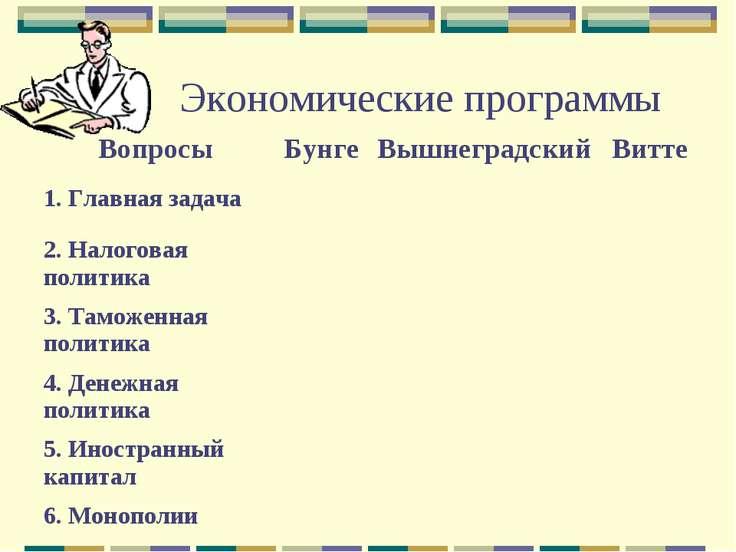 Экономические программы Вопросы Бунге Вышнеградский Витте 1. Главная задача 2...
