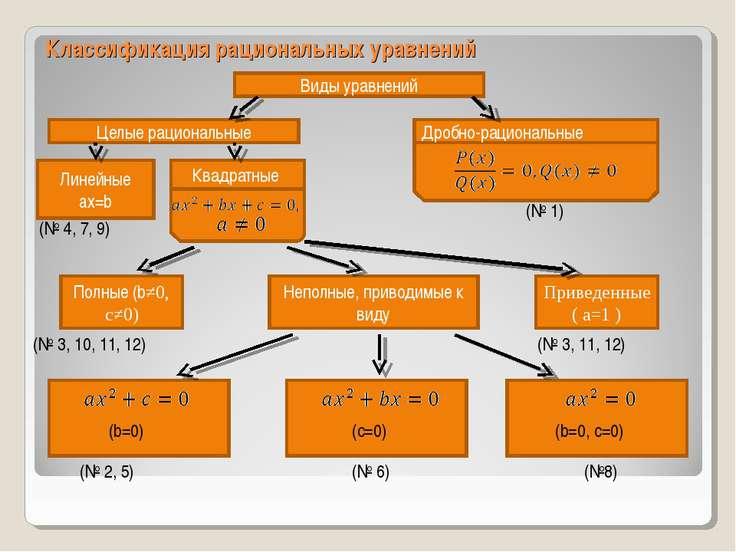 Классификация рациональных уравнений Виды уравнений Целые рациональные Дробно...
