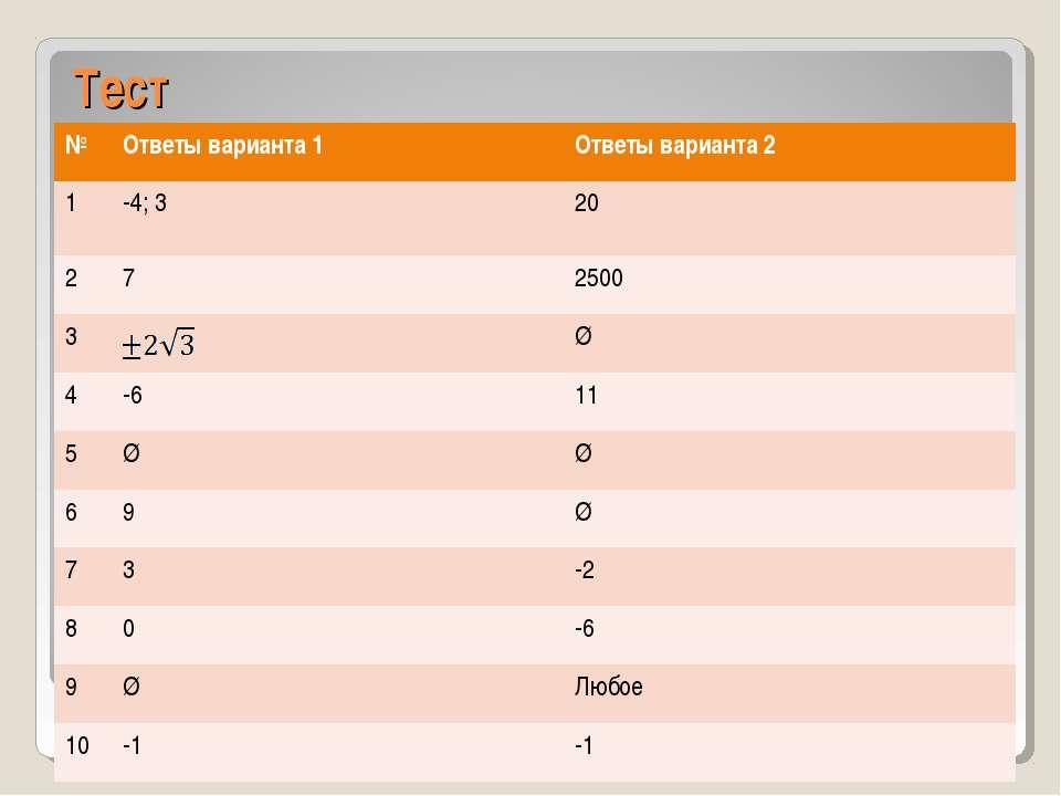 Тест № Ответы варианта 1 Ответы варианта 2 1 -4; 3 20 2 7 2500 3 Ø 4 -6 11 5 ...