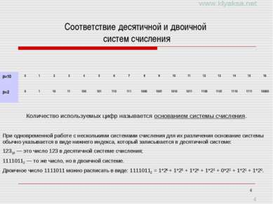 * Соответствие десятичной и двоичной систем счисления Количество используемых...