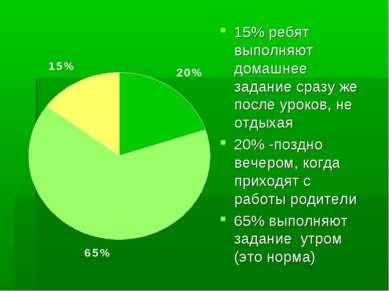 15% ребят выполняют домашнее задание сразу же после уроков, не отдыхая 20% -п...
