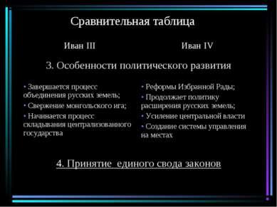 Сравнительная таблица Иван III Иван IV 3. Особенности политического развития ...