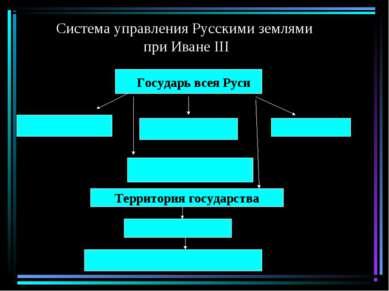 Система управления Русскими землями при Иване III Государь всея Руси Территор...