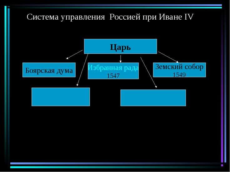 Система управления Россией при Иване IV Царь Боярская дума Избранная рада 154...