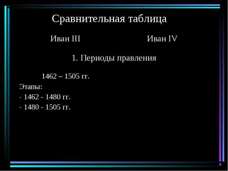 Сравнительная таблица Иван III Иван IV 1. Периоды правления 1462 – 1505 гг. Э...