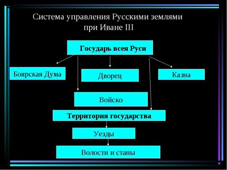 Система управления Русскими землями при Иване III Государь всея Руси Боярская...