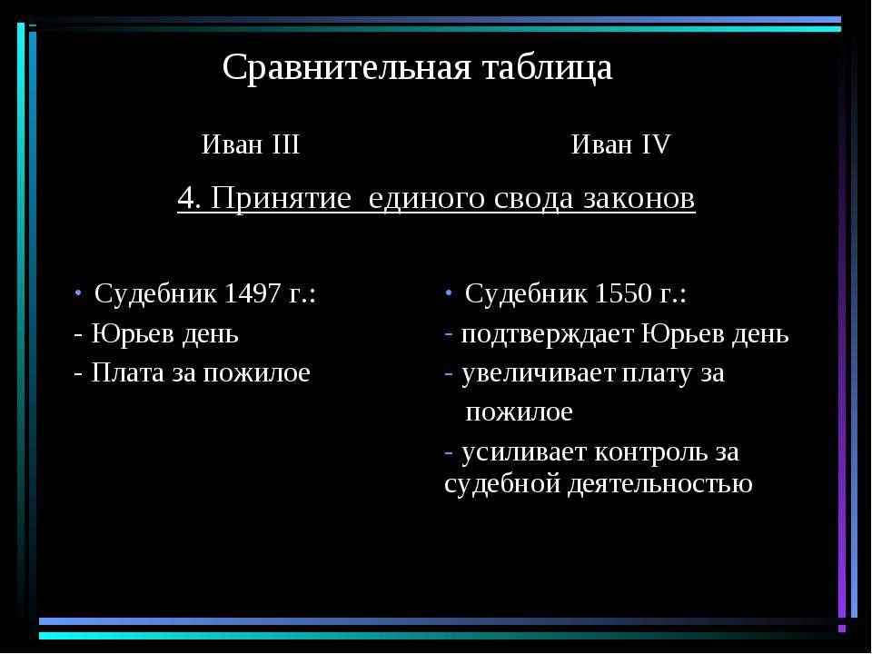 Сравнительная таблица Иван III Иван IV 4. Принятие единого свода законов Суде...