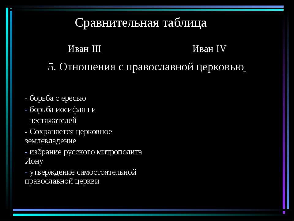 Сравнительная таблица Иван III Иван IV 5. Отношения с православной церковью -...