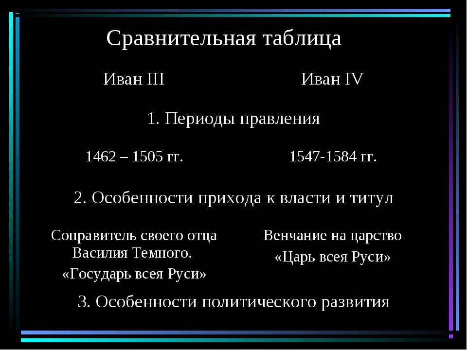 Сравнительная таблица Иван III Иван IV 1. Периоды правления 1462 – 1505 гг. 1...