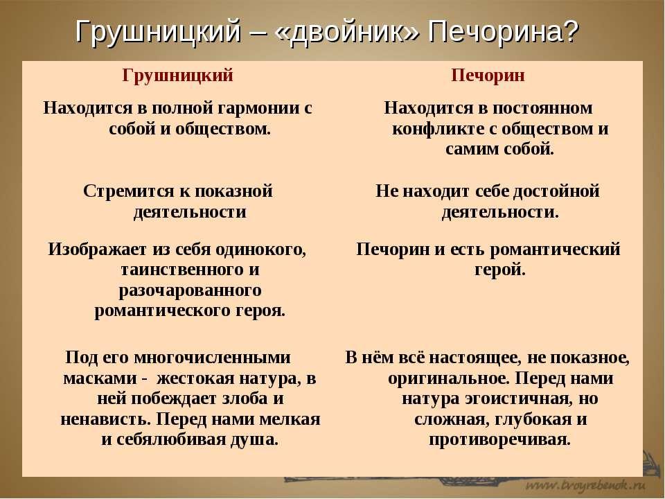 Грушницкий – «двойник» Печорина?