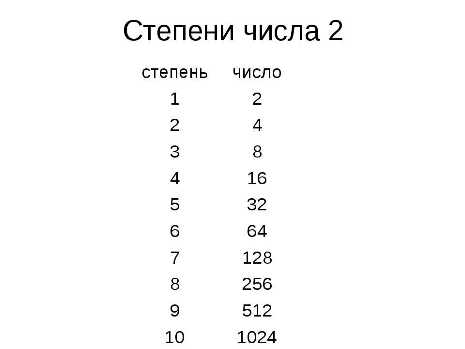 Степени числа 2 степень число 1 2 2 4 3 8 4 16 5 32 6 64 7 128 8 256 9 512 10...