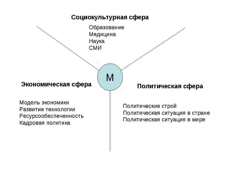 М Социокультурная сфера Политическая сфера Экономическая сфера Образование Ме...