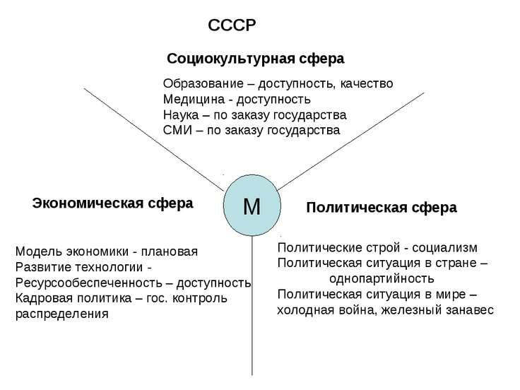 М Социокультурная сфера Политическая сфера Экономическая сфера Образование – ...