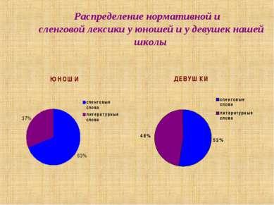 Распределение нормативной и сленговой лексики у юношей и у девушек нашей школы