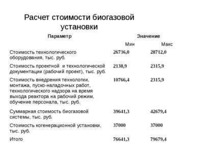 Расчет стоимости биогазовой установки Параметр Значение Мин Макс Стоимость те...