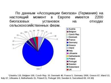 По данным «Ассоциации биогаза» (Германия) на настоящий момент в Европе имеетс...
