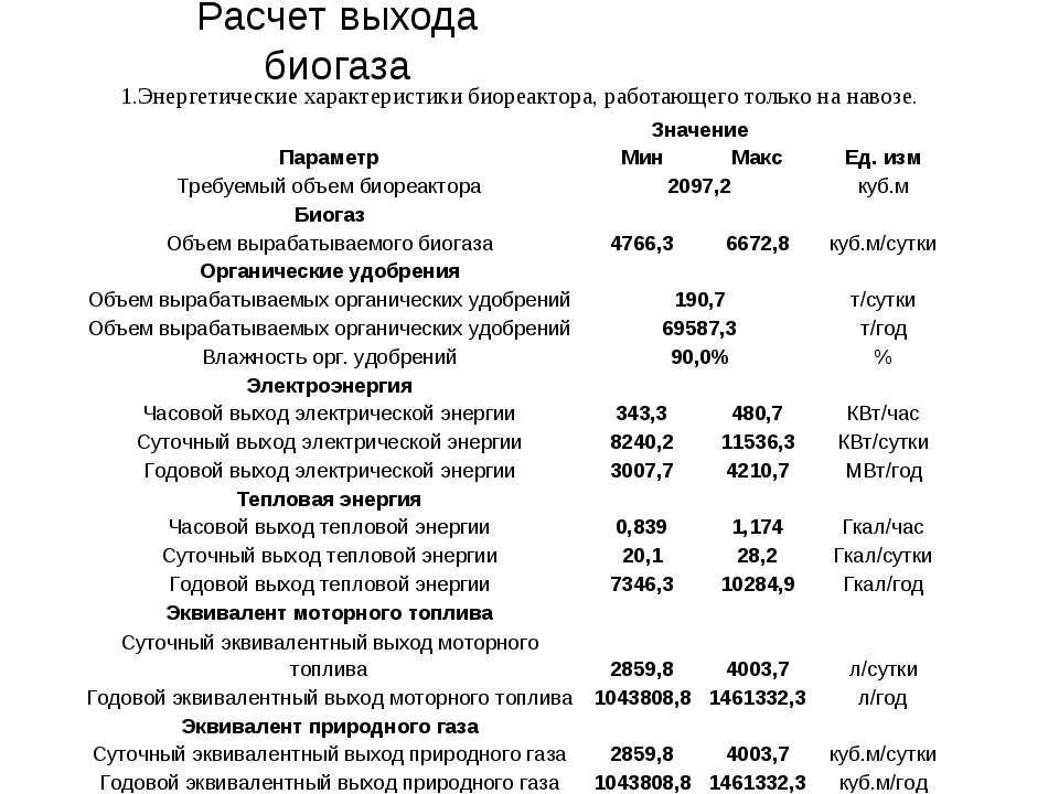 Расчет выхода биогаза Энергетические характеристики биореактора, работающего ...
