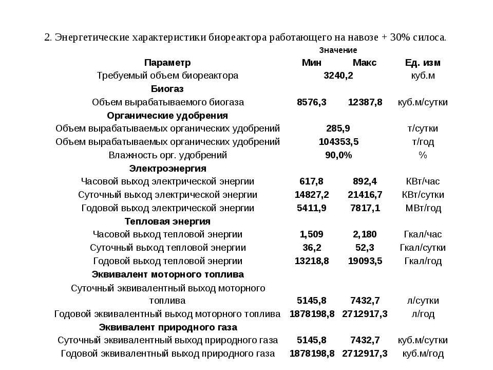 2. Энергетические характеристики биореактора работающего на навозе + 30% сило...