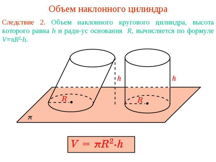 Объем наклонного цилиндра Следствие 2. Объем наклонного кругового цилиндра, в...