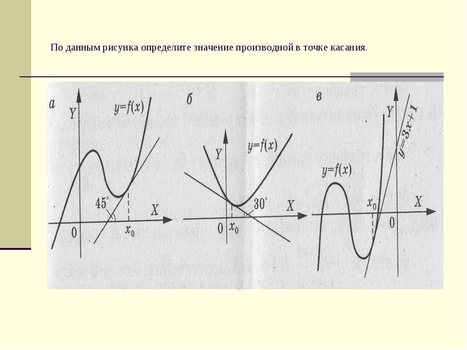 По данным рисунка определите значение производной в точке касания.