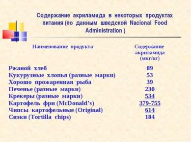Содержание акриламида в некоторых продуктах питания (по данным шведской Nacio...
