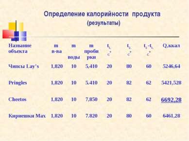 Определение калорийности продукта (результаты) Название объекта m в-ва m воды...