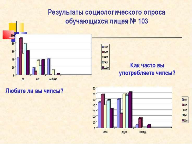 Результаты социологического опроса обучающихся лицея № 103 Любите ли вы чипсы...