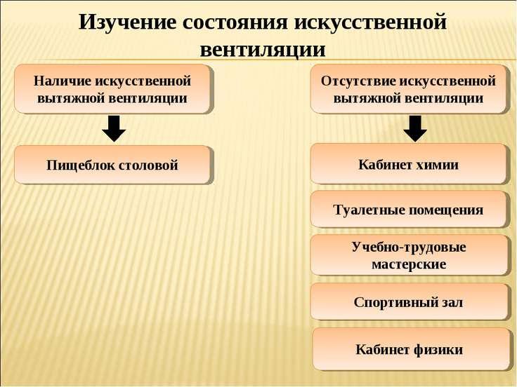 Изучение состояния искусственной вентиляции Наличие искусственной вытяжной ве...