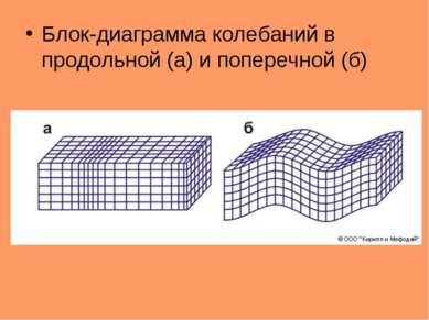 Блок-диаграмма колебаний в продольной (а) и поперечной (б)