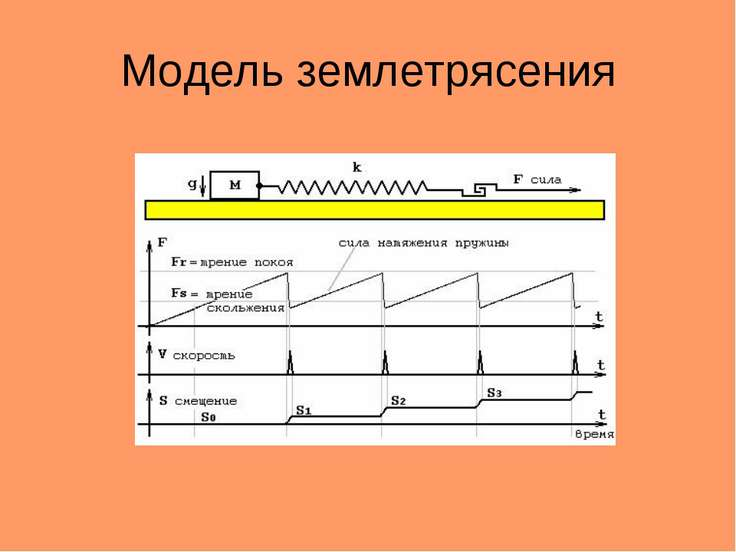 Модель землетрясения