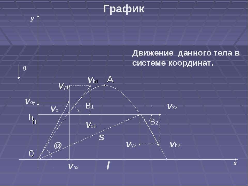 y x g voy vox @ l S vo vx2 vh2 vy2 B1 B2 Движение данного тела в системе коор...