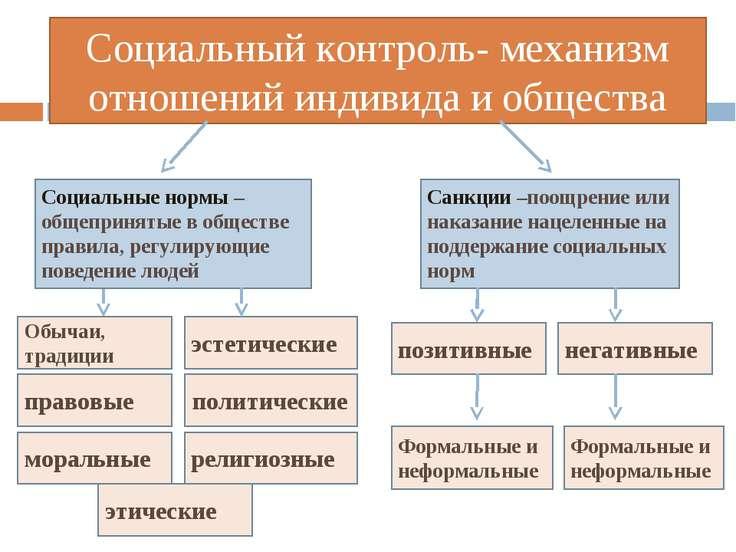 Социальный контроль- механизм отношений индивида и общества Социальные нормы ...
