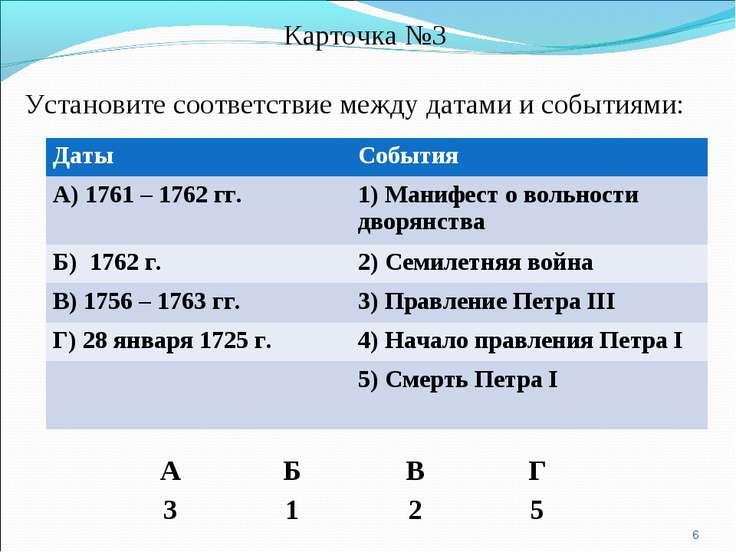 Карточка №3 Установите соответствие между датами и событиями: * А Б В Г 3 1 2...