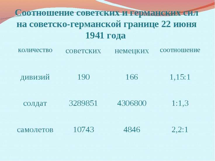 Соотношение советских и германских сил на советско-германской границе 22 июня...