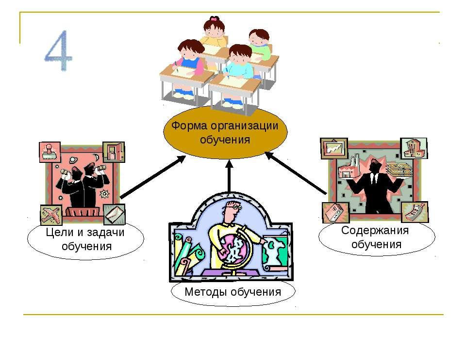 Методы обучения Форма организации обучения Содержания обучения Цели и задачи ...