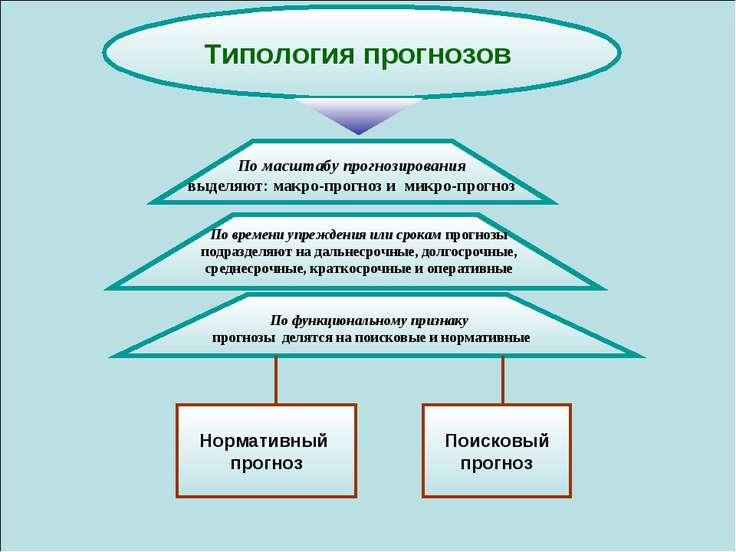 Типология прогнозов По масштабу прогнозирования выделяют: макро-прогноз и мик...