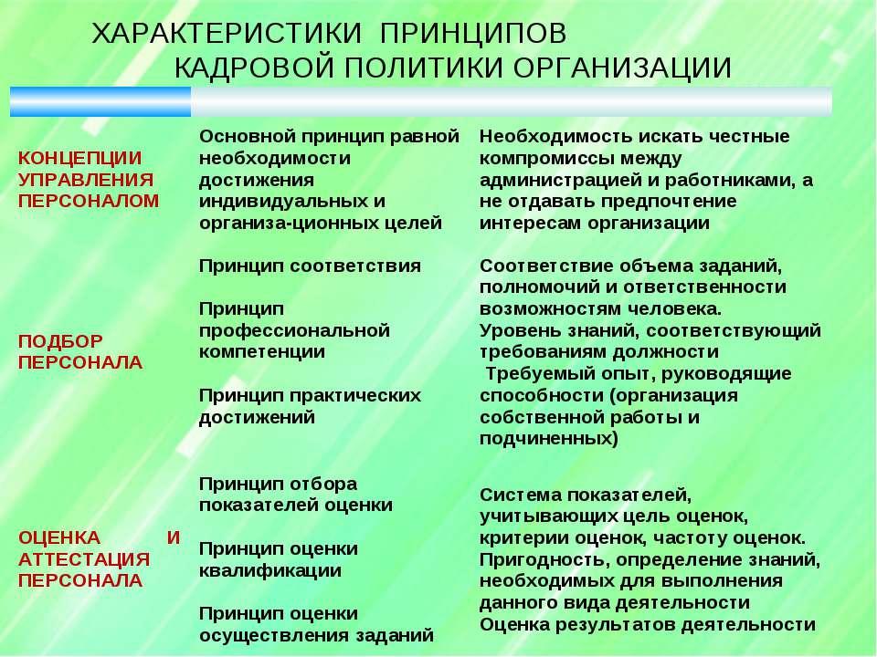 ХАРАКТЕРИСТИКИ ПРИНЦИПОВ КАДРОВОЙ ПОЛИТИКИ ОРГАНИЗАЦИИ КОНЦЕПЦИИ УПРАВЛЕНИЯ П...