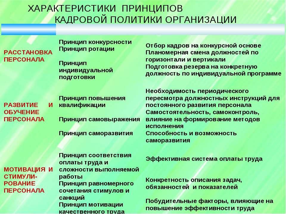 ХАРАКТЕРИСТИКИ ПРИНЦИПОВ КАДРОВОЙ ПОЛИТИКИ ОРГАНИЗАЦИИ РАССТАНОВКА ПЕРСОНАЛА ...