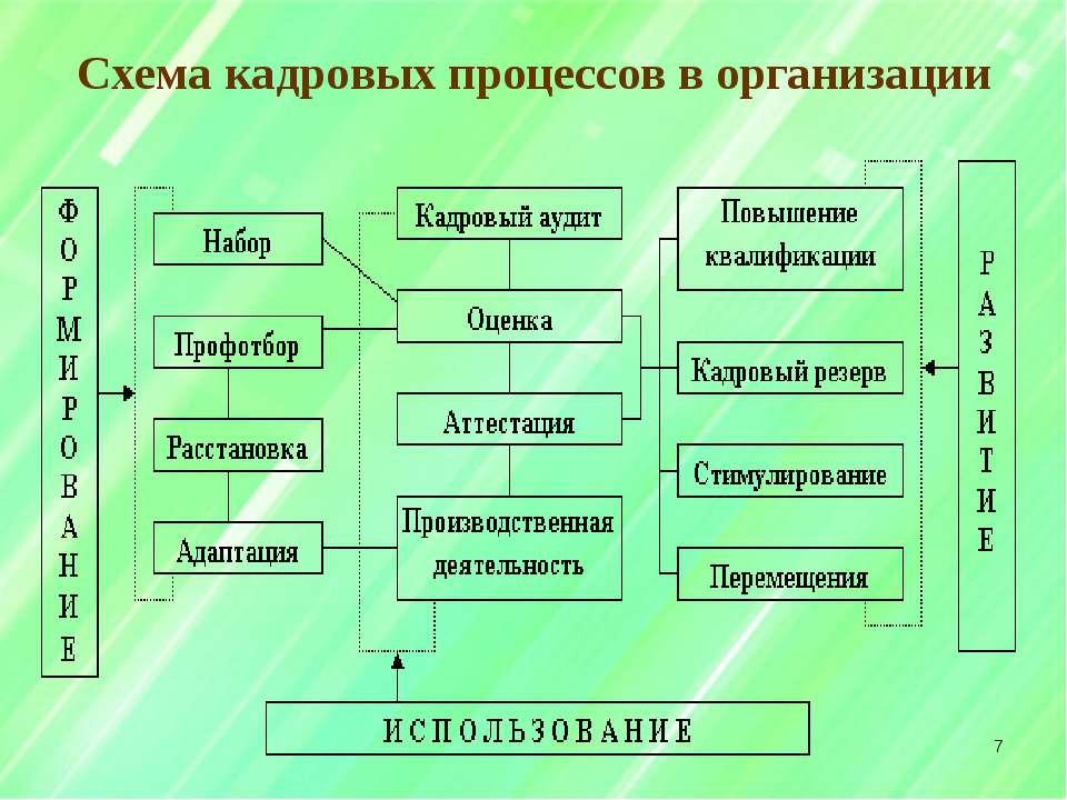Схема кадровых процессов в организации *