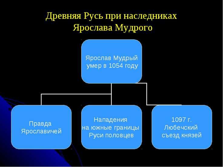 Древняя Русь при наследниках Ярослава Мудрого