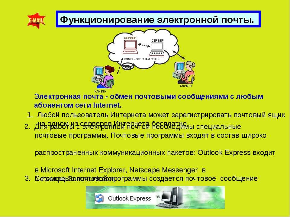 Функционирование электронной почты. Электронная почта - обмен почтовыми сообщ...